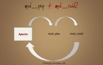 mod_ruid2 apache