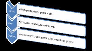 Jasmin SMS Gateway Logstash Grok Filter - 898 ro