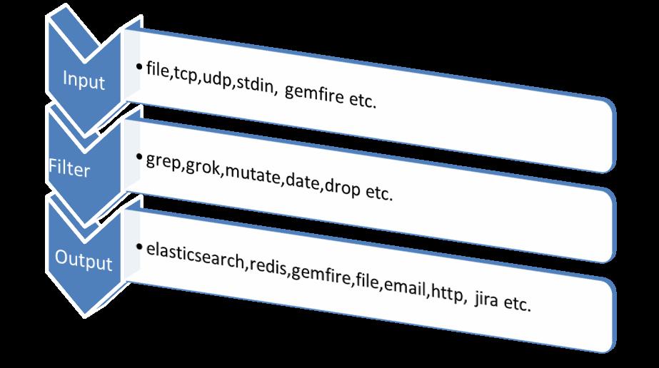 Jasmin SMS Gateway Logstash Grok Filter